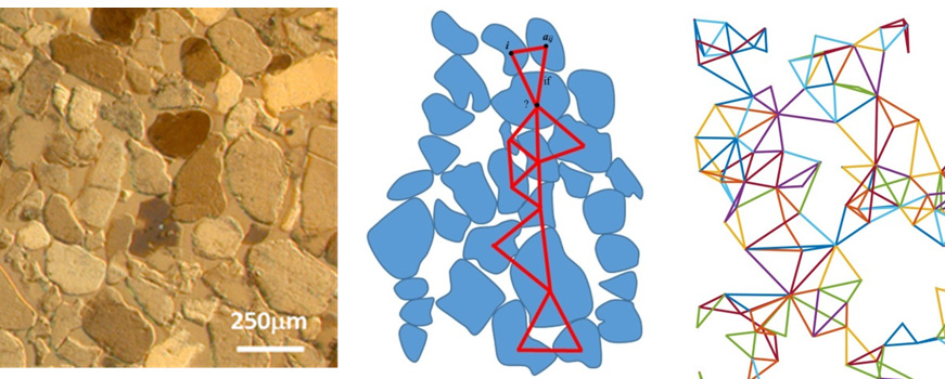Diagrams showing the response of sand