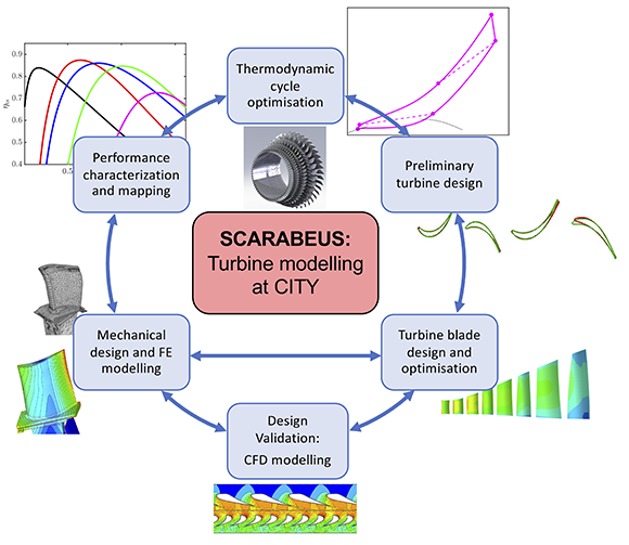 Turbine modelling diagram