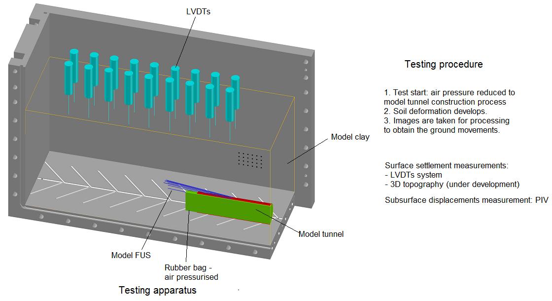 Diagram showing Forepoling Umbrella System